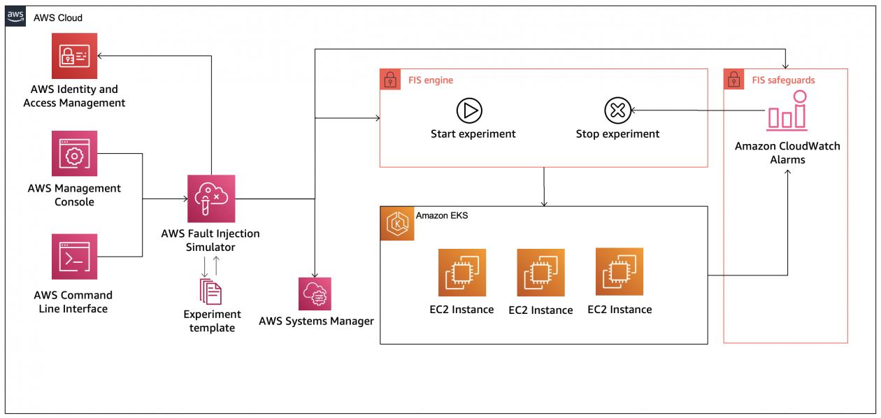 Chaos engineering on Amazon EKS using AWS Fault Injection Simulator | Amazon Web Services