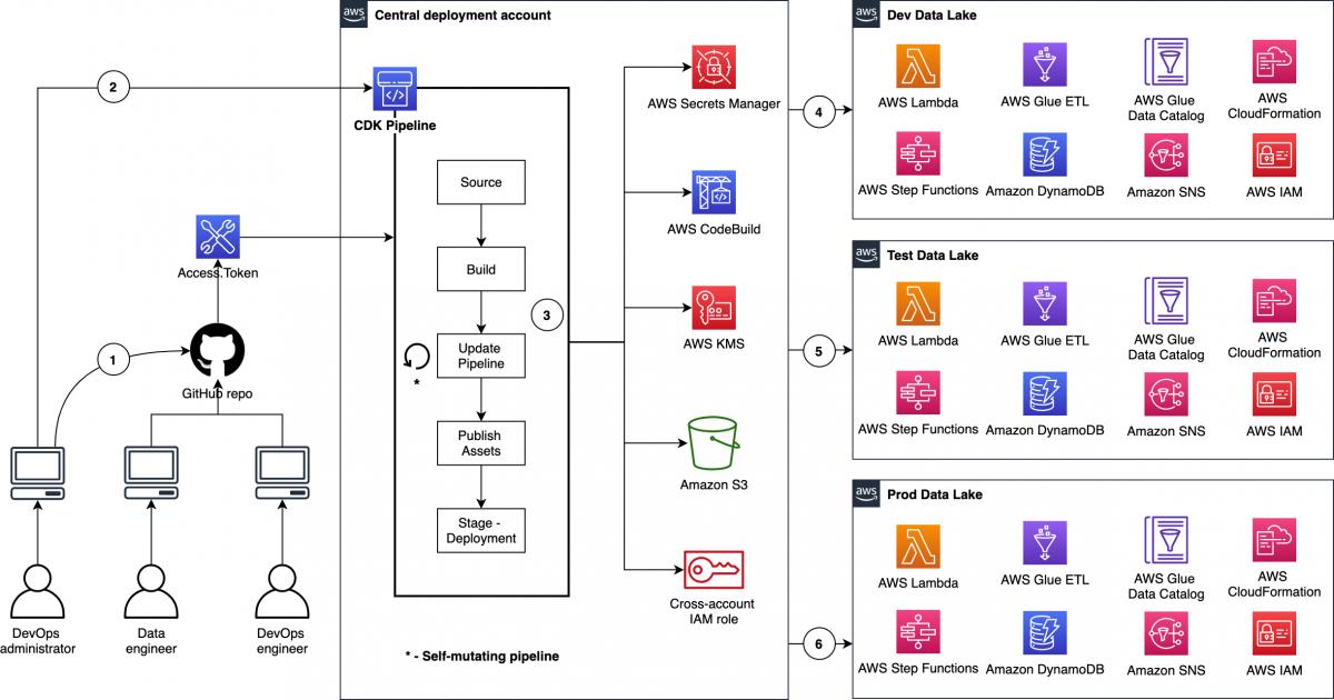Deploy data lake ETL jobs using CDK Pipelines   Amazon Web Services