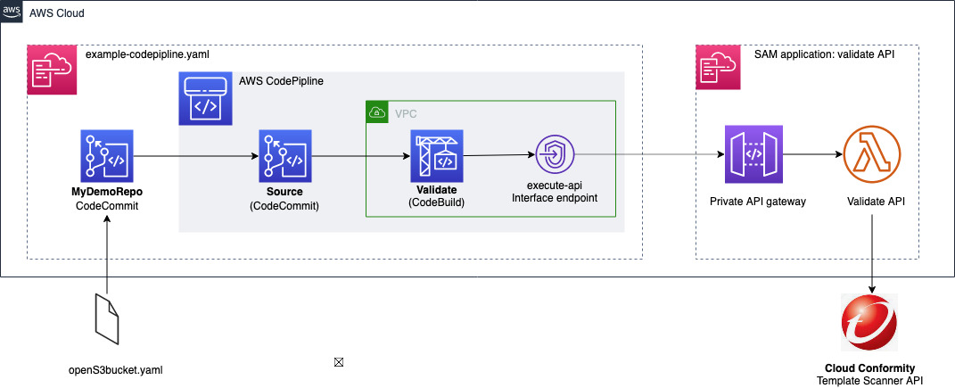 example codepipeline architecture provided by the accompanying github solution
