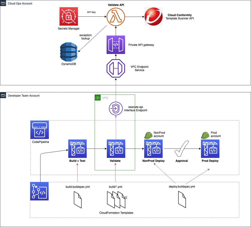 architecture diagram central api for cloud conformity template scanning