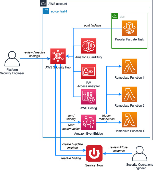 Automated remediation solution architecture HDI