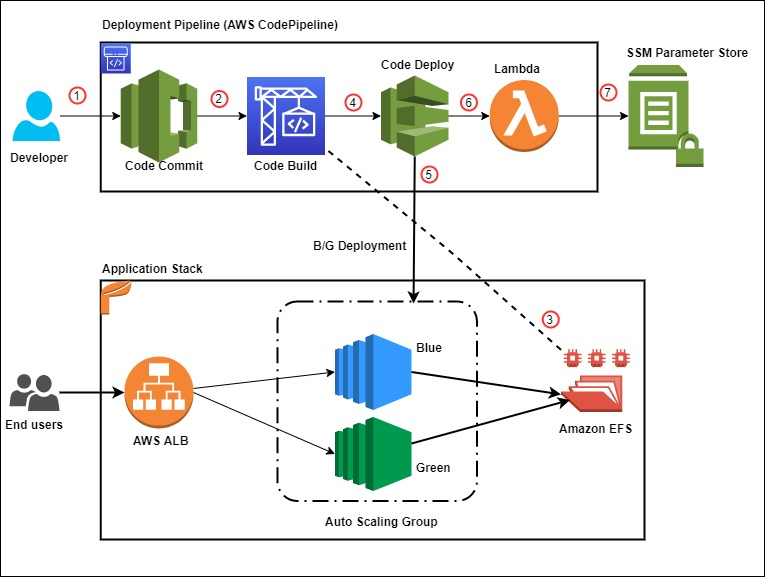 Sample solution architecture