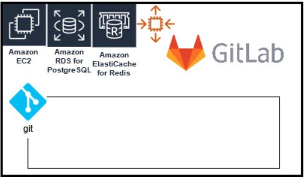 gitlab open source 01