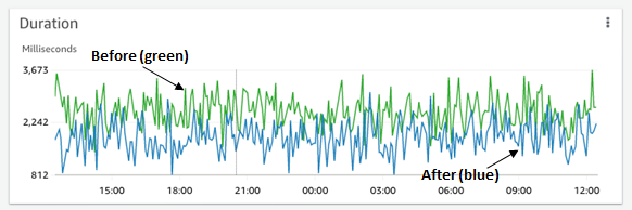 This image shows the duration change while running the Lambda function for 1 day.