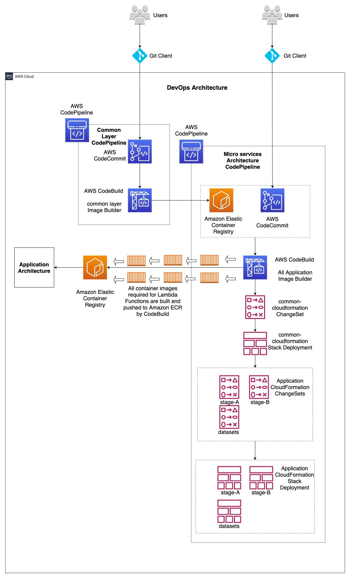 Lambda-docker-images-DevOps-Architecture