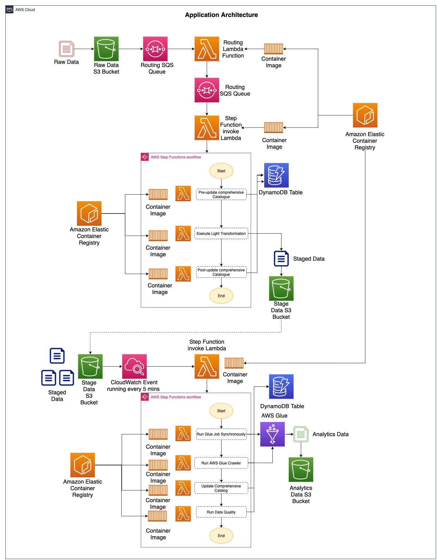 lambda-docker-image-microservices-app