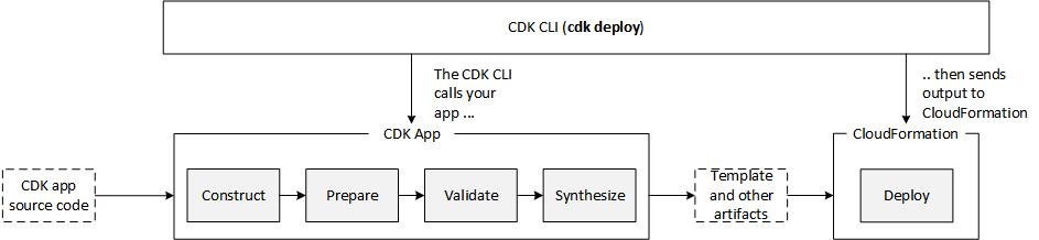 Understanding the CDK Deploy