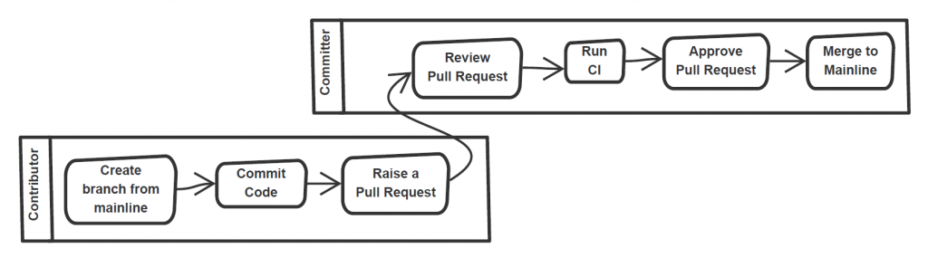 Typical developer workflow at InnerSource