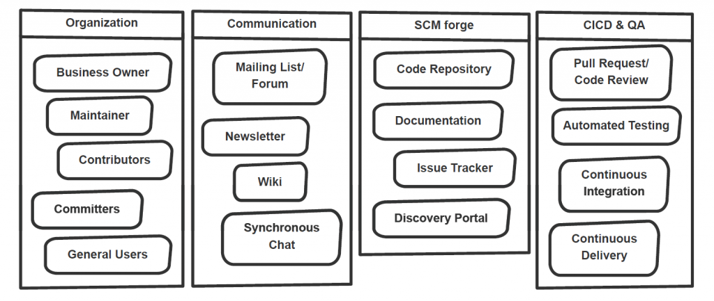 A typical InnerSource ecosystem