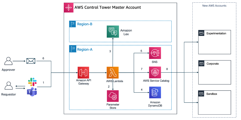 AWS ControlTower Account Vending integration and ChatOps bot architecture