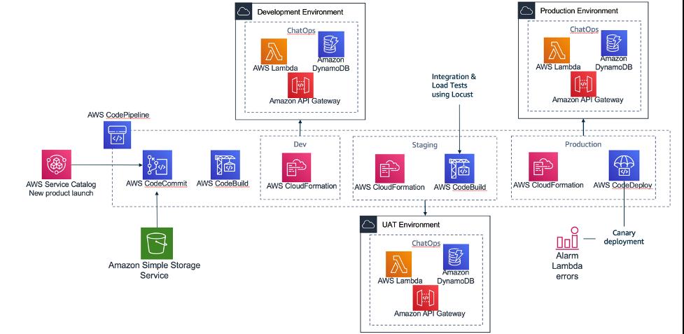 Multi-Environment CICD Architecture
