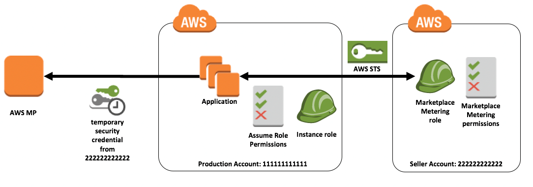 Best Architect_AWS_Marketplace_SaaS_Subscriptions