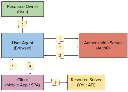 How to Integrate REST APIs with Single-Page Apps and Secure Them