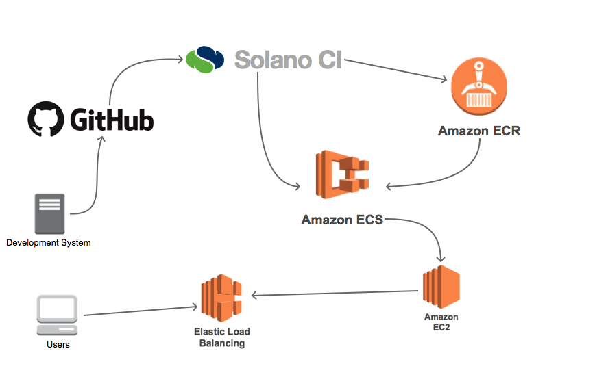 Using Solano CI with Amazon ECS and Amazon ECR Services to