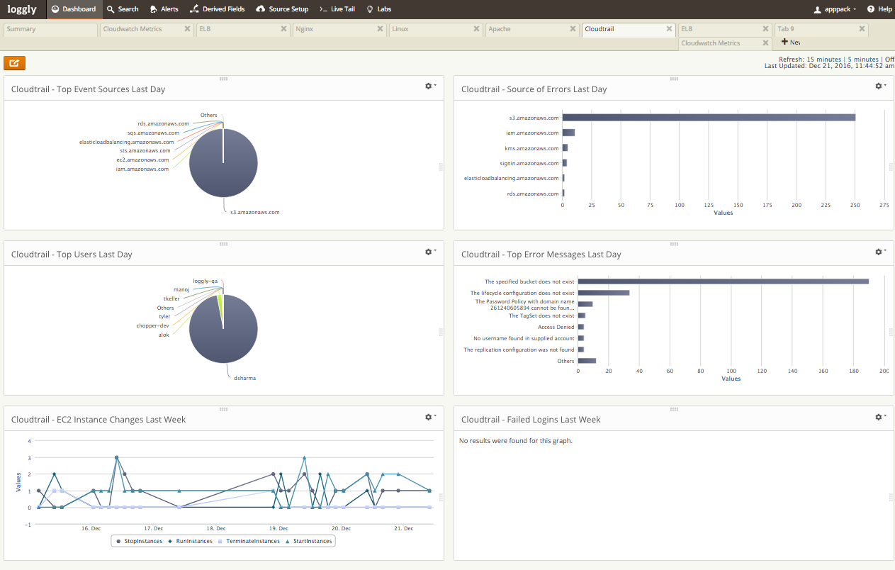 AWS-CloudTrail-dashboard-Loggly