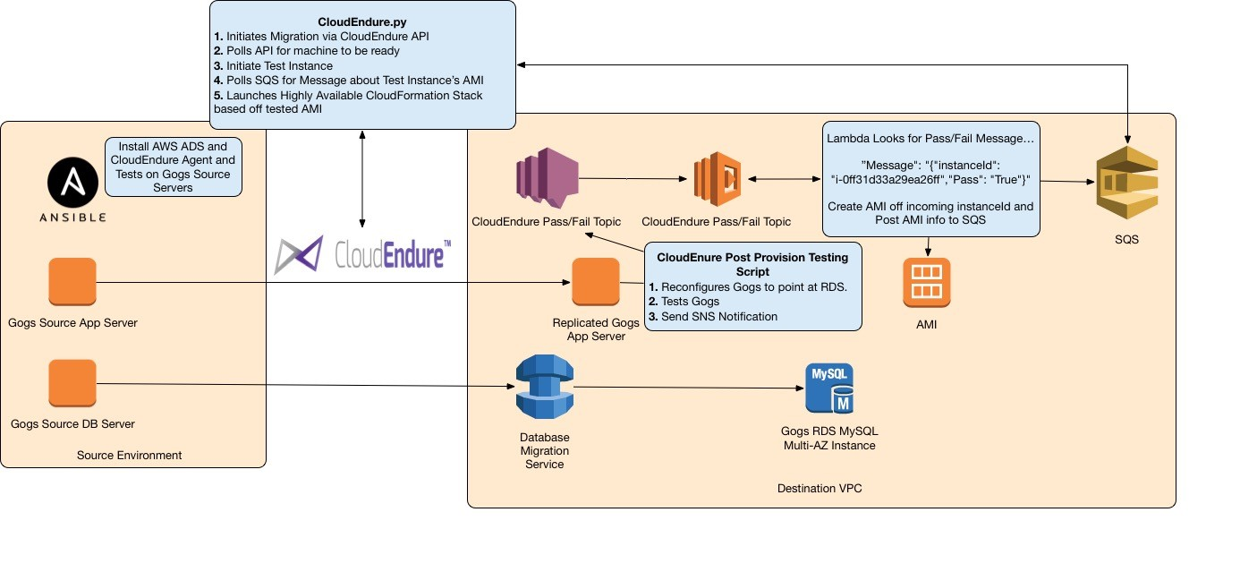 Facilitating a Migration to AWS with CloudEndure by Leveraging