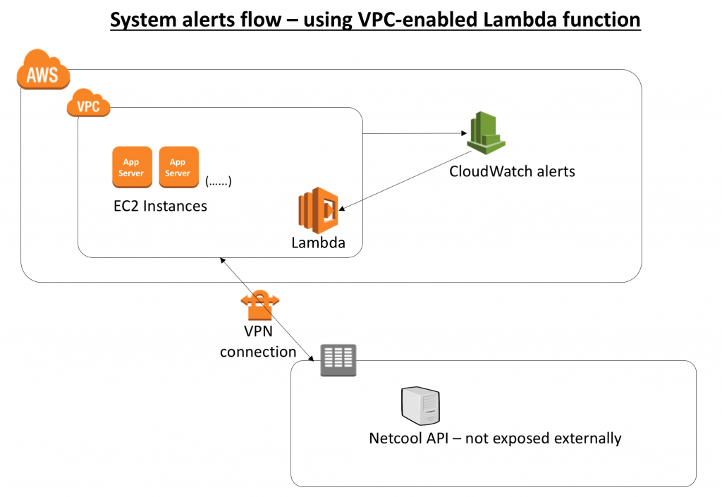 Why Use AWS Lambda in a Custom VPC? | AWS Partner Network