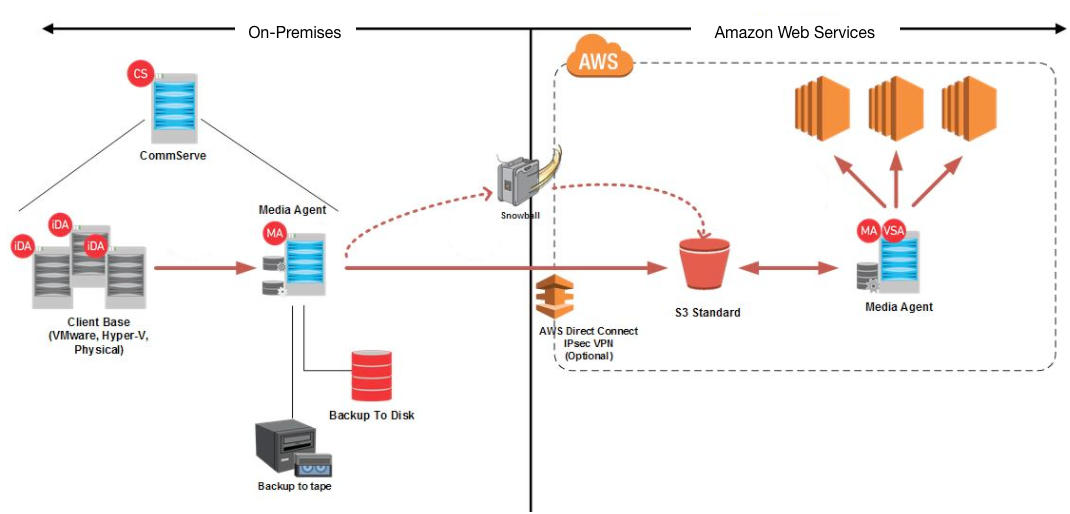 AWS Partner Network (APN) Blog