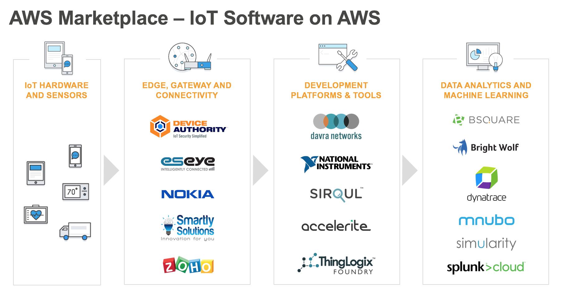 AWS Marketplace | AWS Partner Network (APN) Blog