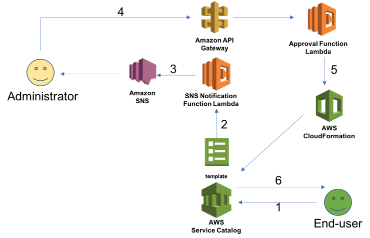 How to create an approval flow for an AWS Service Catalog