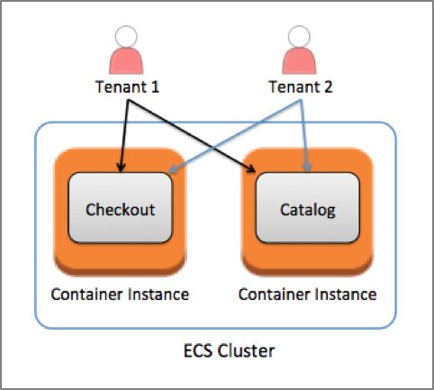 Calculating Tenant Costs in SaaS Environments | AWS Partner