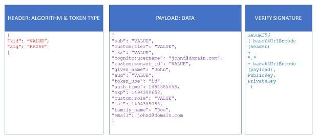 Amazon Cognito ID Token
