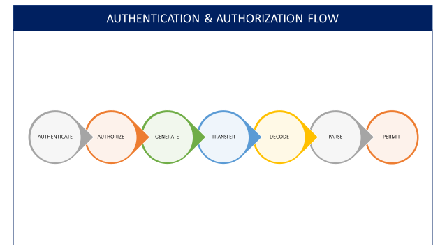 Authentication and Authorization Workflow