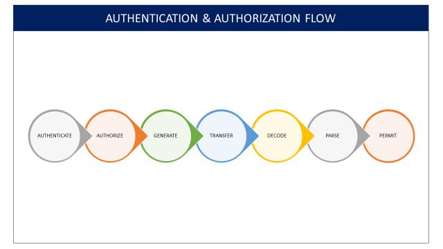 Managing SaaS Identity Through Custom Attributes and Amazon