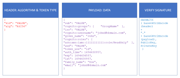 Cognito ID Token Group Attributes
