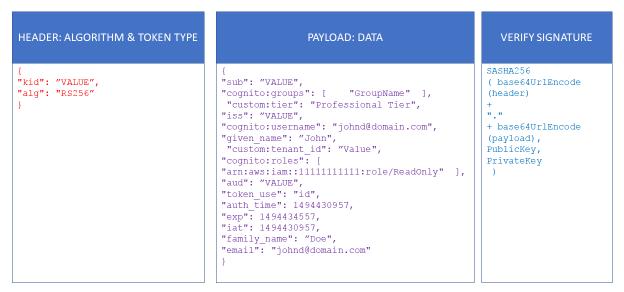 Cognito Token ID Custom Attributes