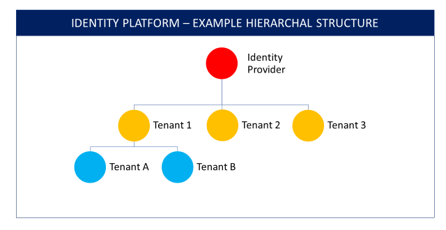 Identify Platform Hierarchal Structure