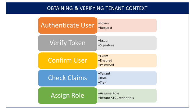 Obtaining and Verifying Tenant Context