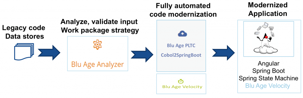 Blue Age Automated Refactoring Process
