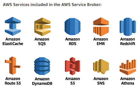 AWS Service Broker: Bridging the Gulf Between On-Premises