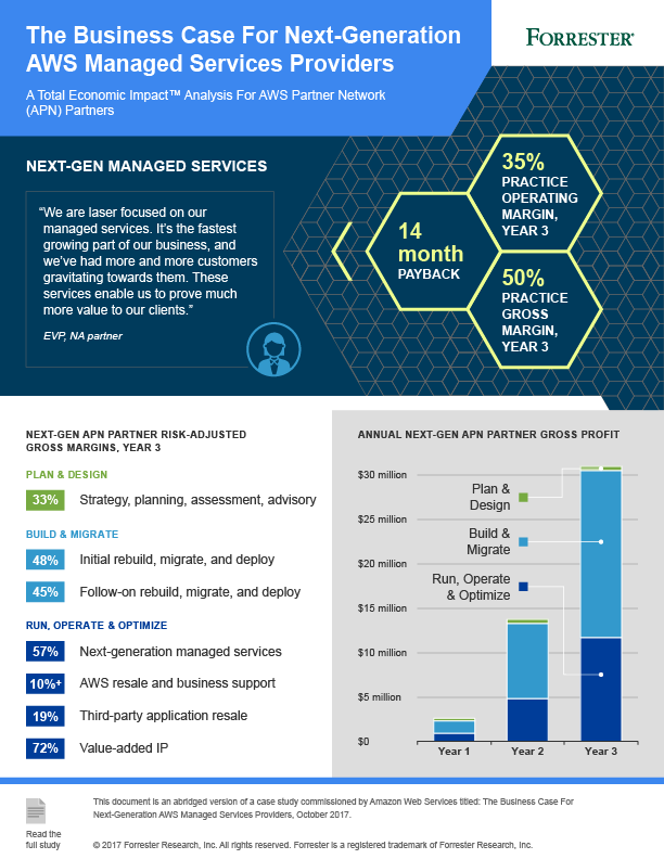 AWS and Forrester Infographic