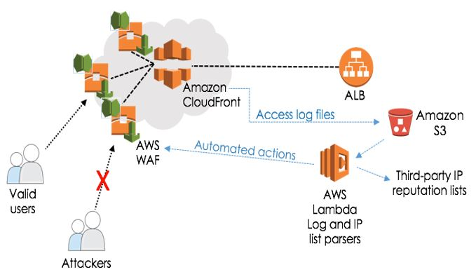 AWS WAF Automated Solution