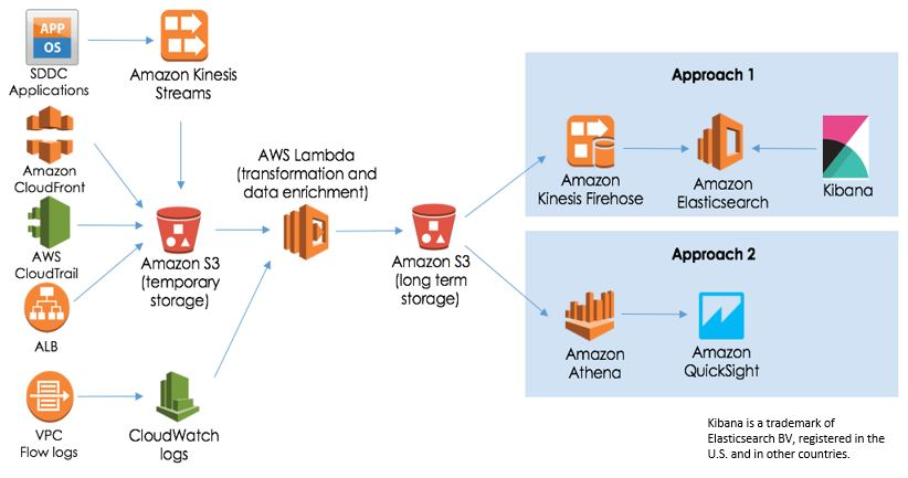 VMware Cloud on AWS Data Flow