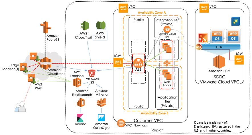 VMware Cloud on AWS Sample Application