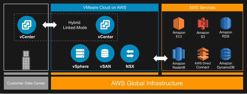 VMware Cloud on AWS Architecture