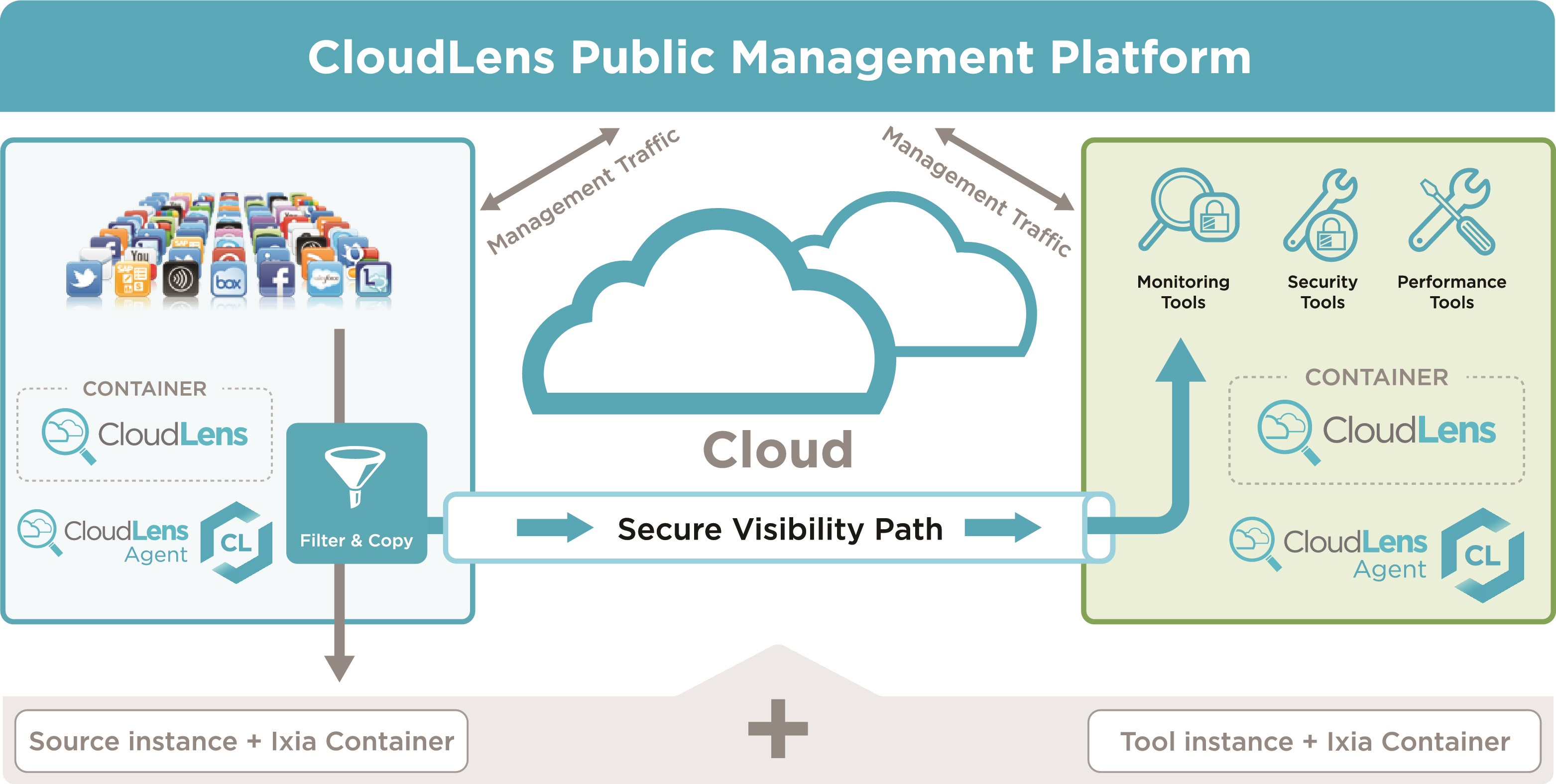 CloudLens Public Management Platform