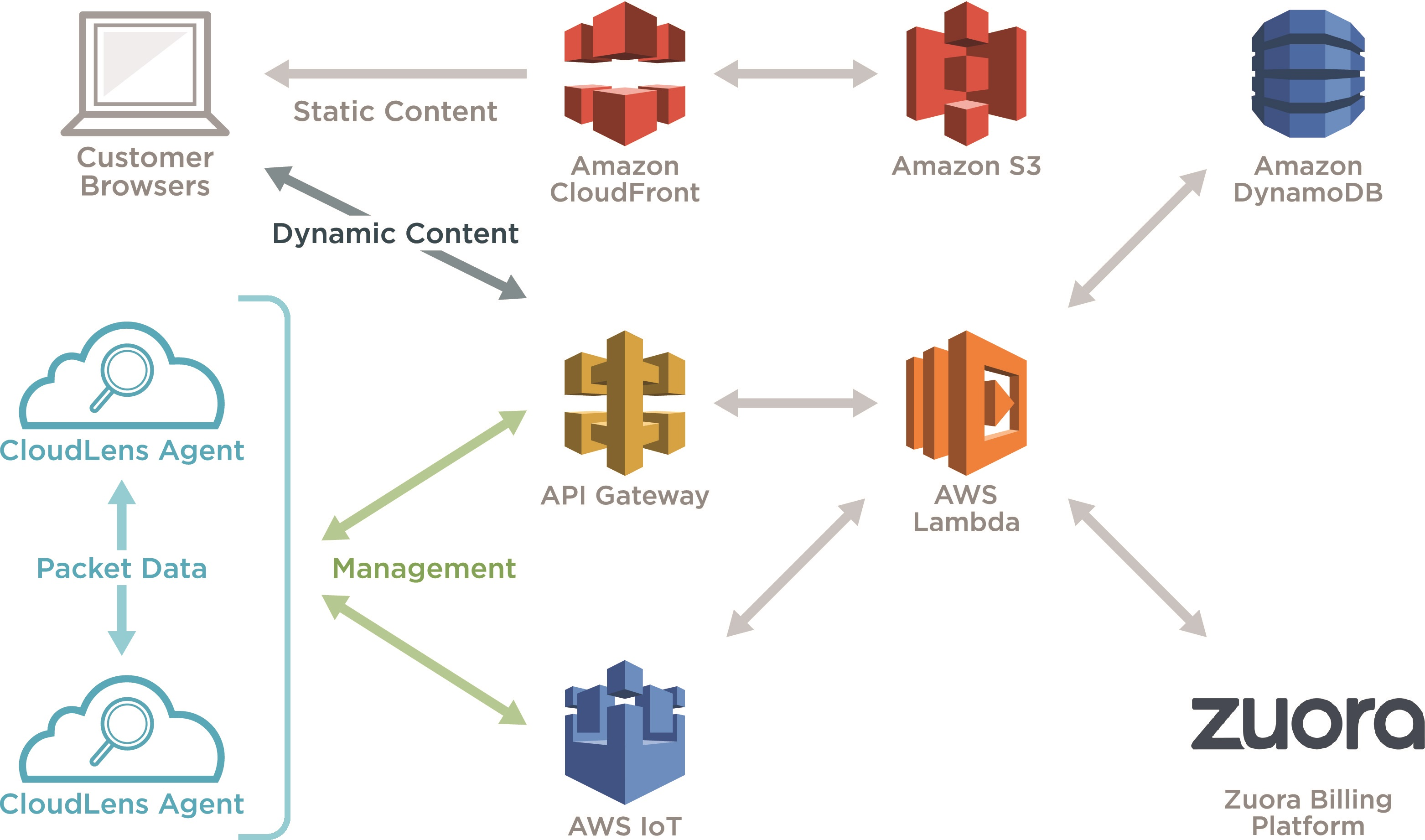 CloudLens on AWS