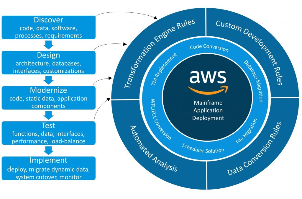 Unisys to AWS in 5 Steps