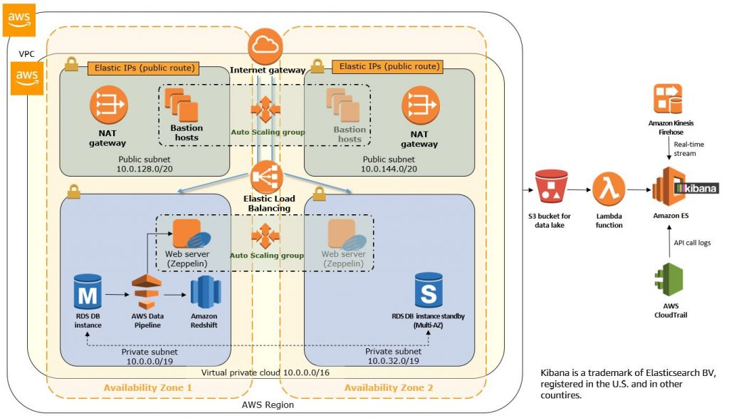 Cloudwick Data Lake Architecture