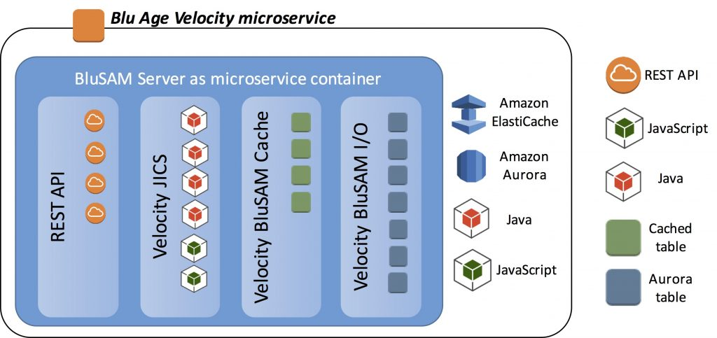 How to Migrate Mainframe Batch to Cloud Microservices with Blu Age