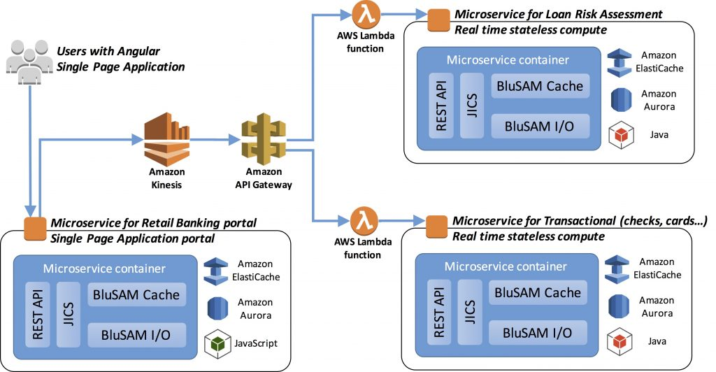 Real-Time Microservices Architecture