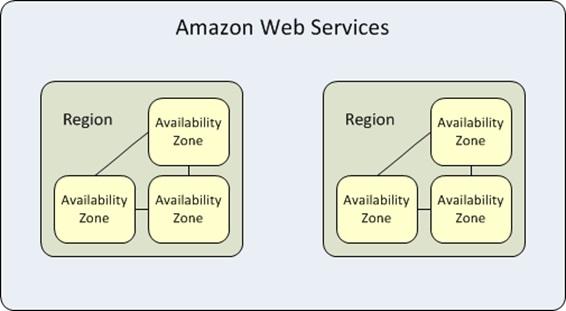 AWS Regions