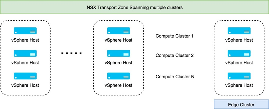 Understanding Amazon VPC from a VMware NSX Engineer's