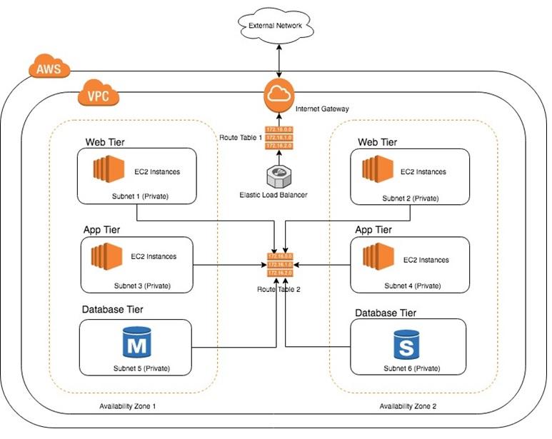 Understanding Amazon VPC from a VMware NSX Engineer's