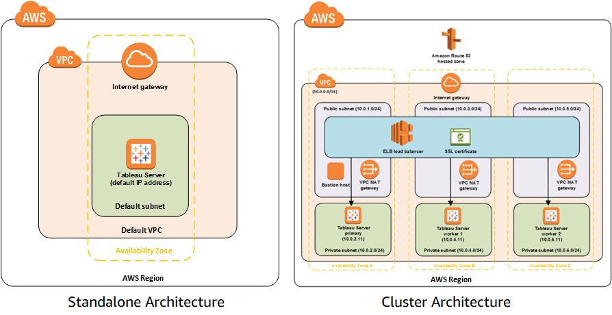 Updated AWS Quick Start for Tableau Server Now Supports Linux | AWS