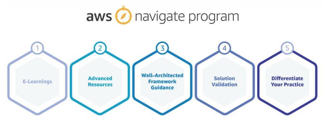 AWS Navigate_phases